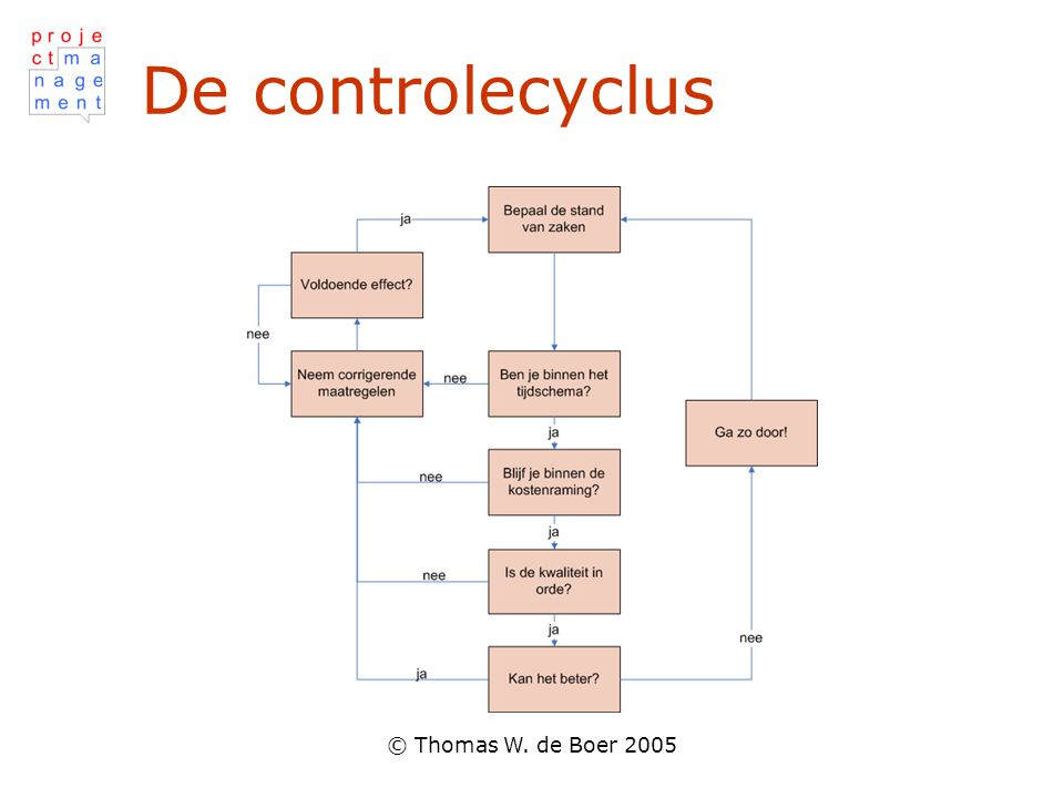 De controlecyclus © Thomas W. de Boer 2005