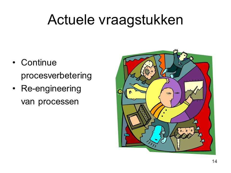Actuele vraagstukken Continue procesverbetering Re-engineering