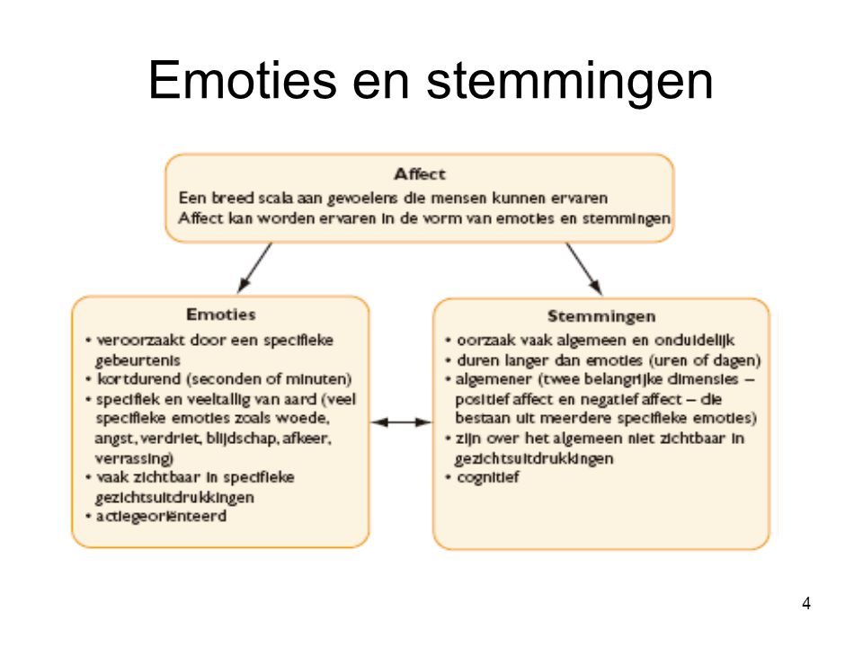 Emoties en stemmingen