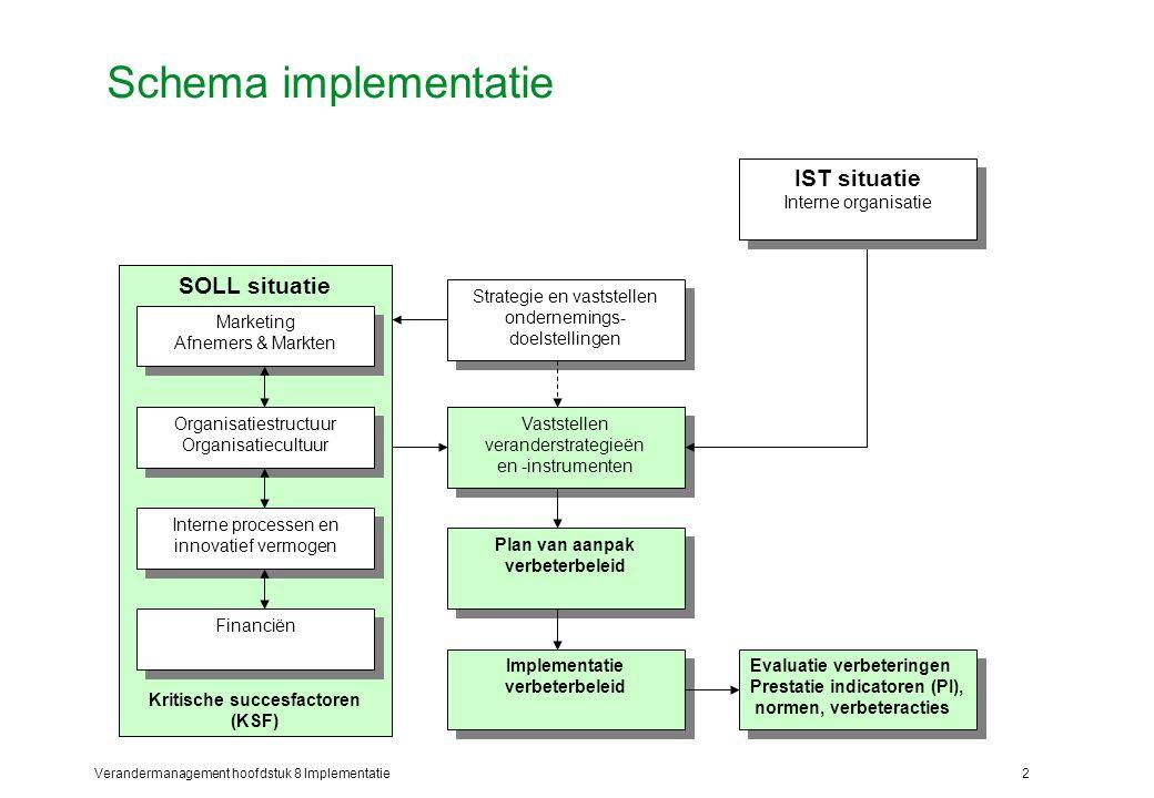 Kritische succesfactoren (KSF) Implementatie verbeterbeleid