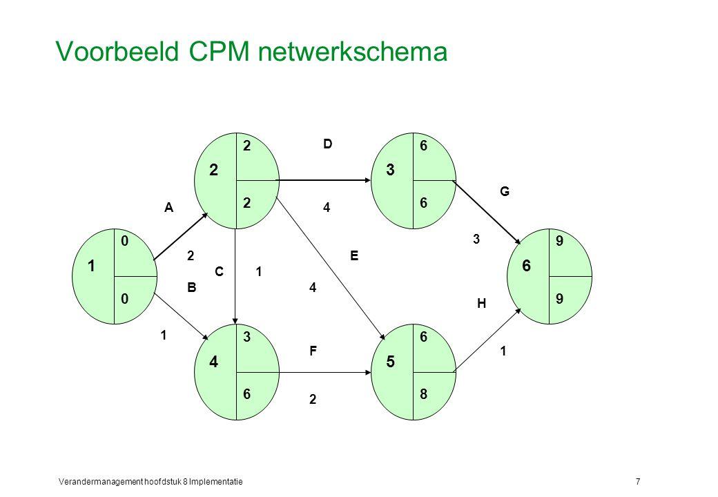 Voorbeeld CPM netwerkschema