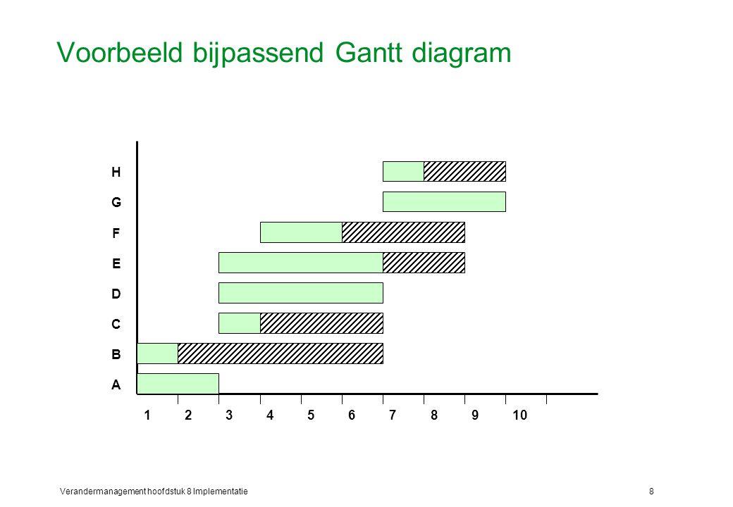 Voorbeeld bijpassend Gantt diagram