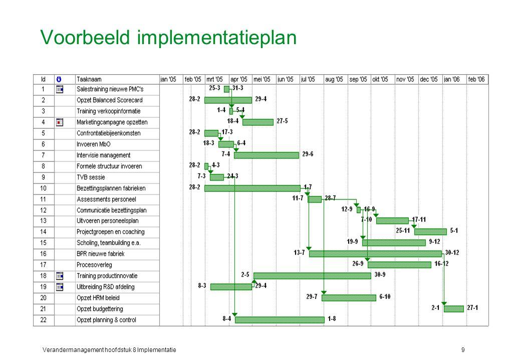 Voorbeeld implementatieplan