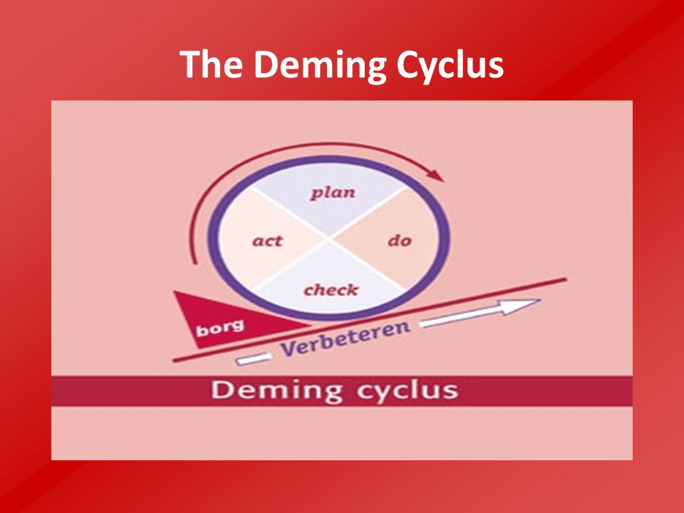The Deming Cyclus