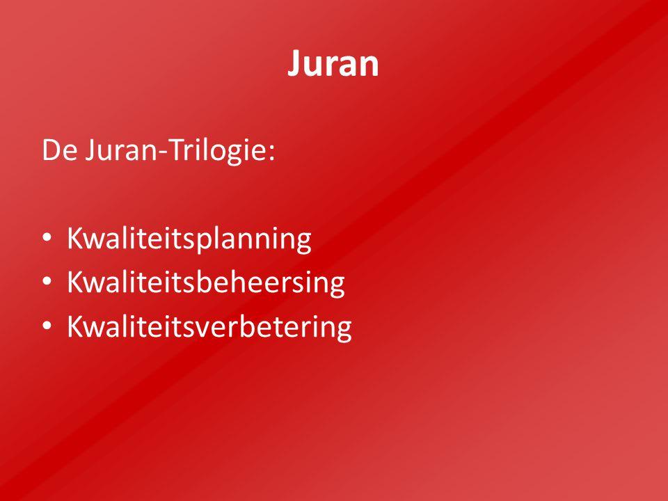 Juran De Juran-Trilogie: Kwaliteitsplanning Kwaliteitsbeheersing