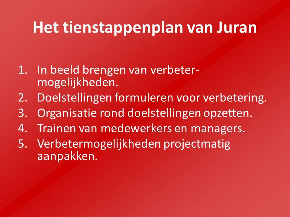 Het tienstappenplan van Juran