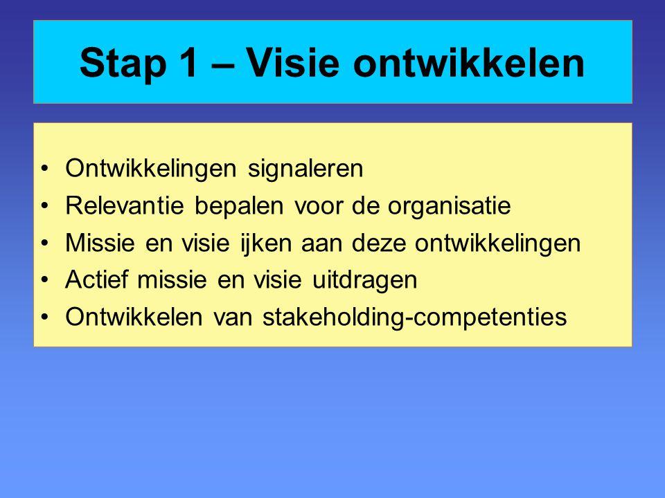 Stap 1 – Visie ontwikkelen