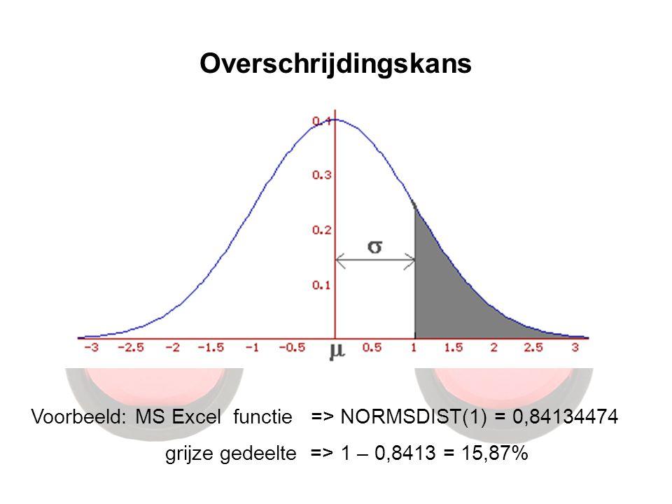 Overschrijdingskans Voorbeeld: MS Excel functie => NORMSDIST(1) = 0,84134474.