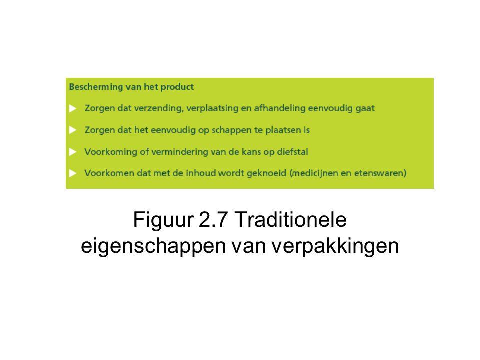 Figuur 2.7 Traditionele eigenschappen van verpakkingen
