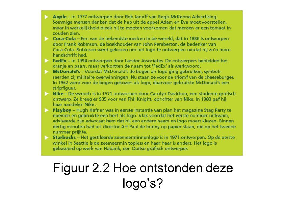 Figuur 2.2 Hoe ontstonden deze logo's