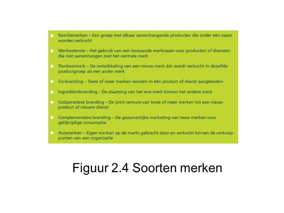 Figuur 2.4 Soorten merken