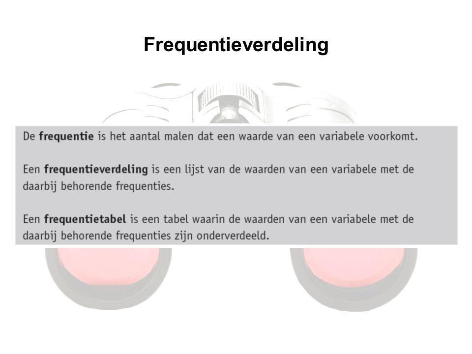 Frequentieverdeling