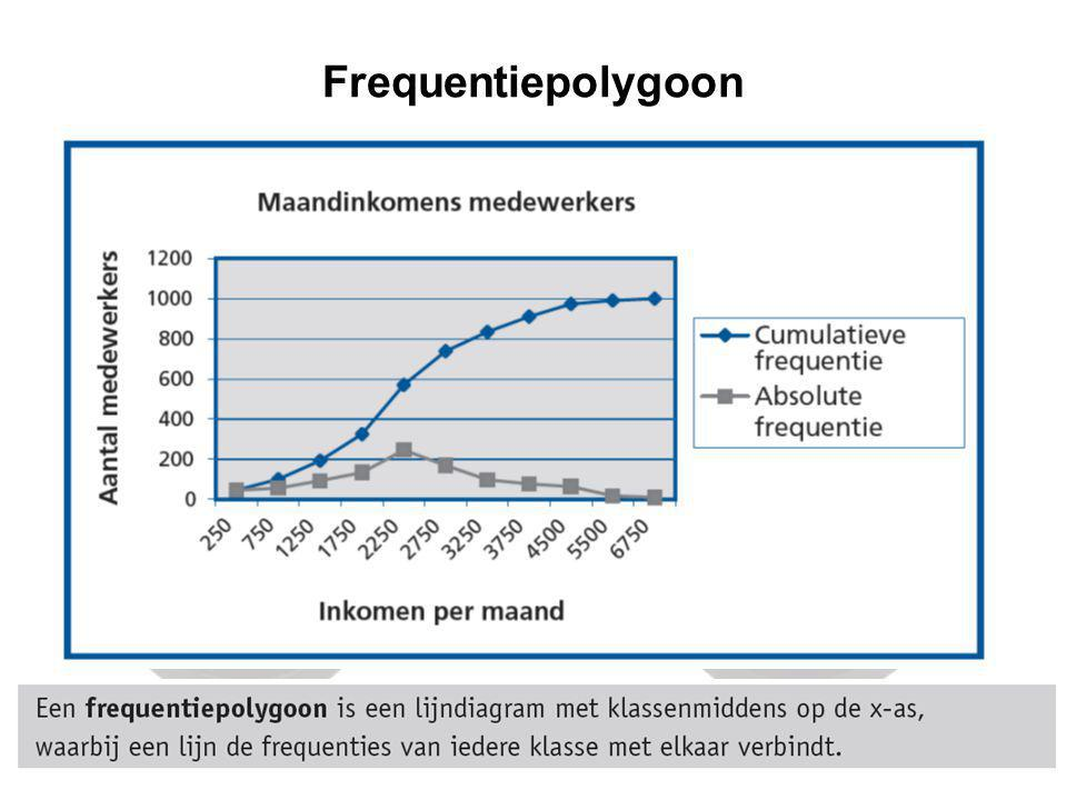 Frequentiepolygoon