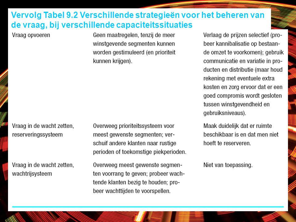 Vervolg Tabel 9.2 Verschillende strategieën voor het beheren van