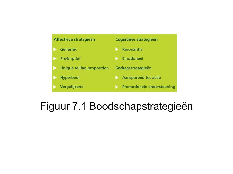 Figuur 7.1 Boodschapstrategieën