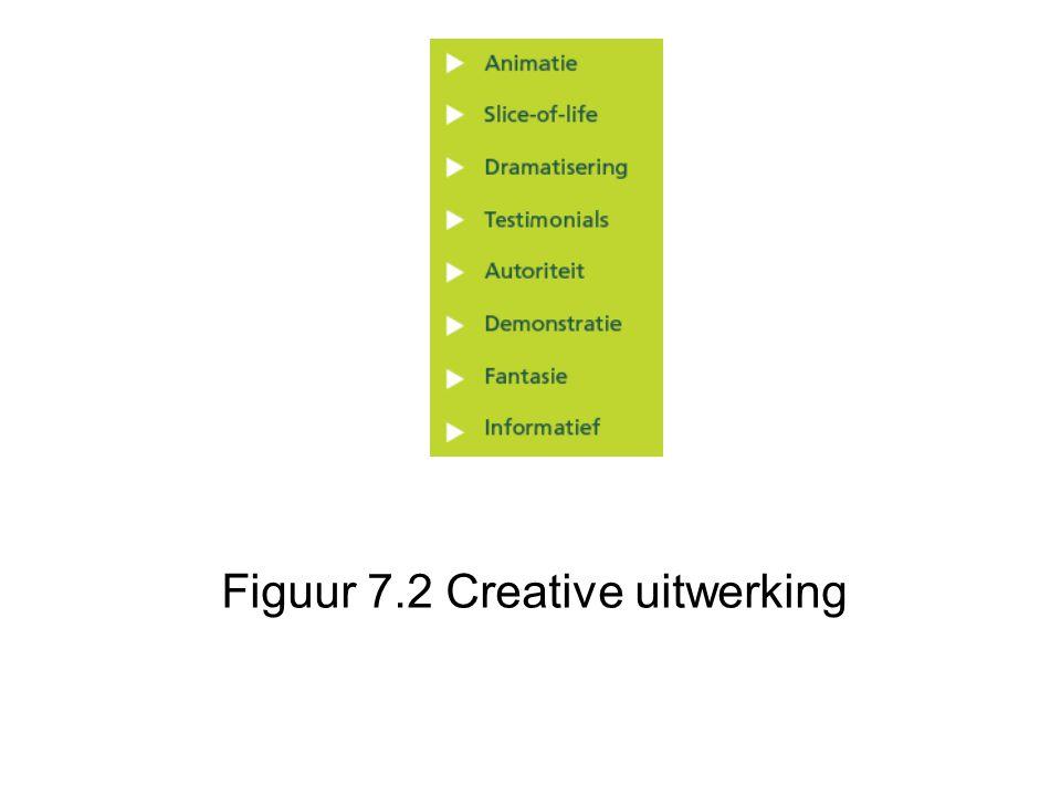 Figuur 7.2 Creative uitwerking