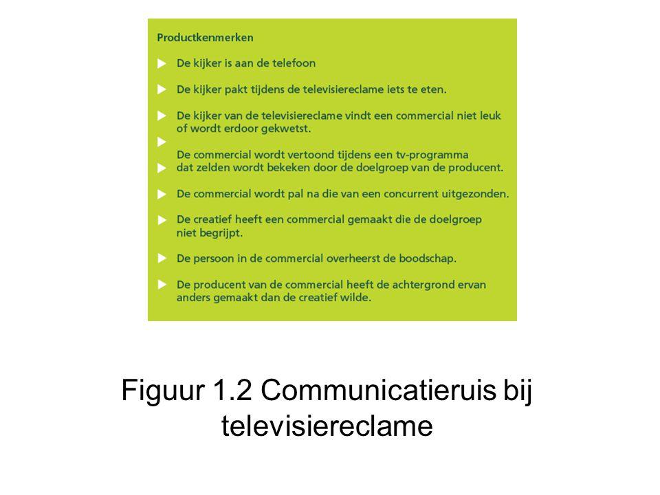 Figuur 1.2 Communicatieruis bij televisiereclame