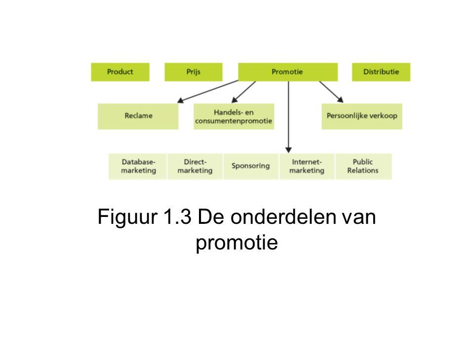 Figuur 1.3 De onderdelen van promotie