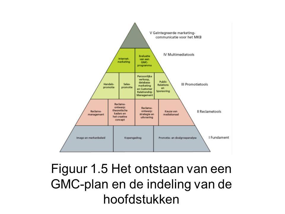 Figuur 1.5 Het ontstaan van een GMC-plan en de indeling van de hoofdstukken