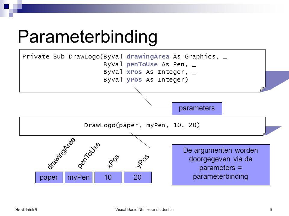 Parameterbinding parameters