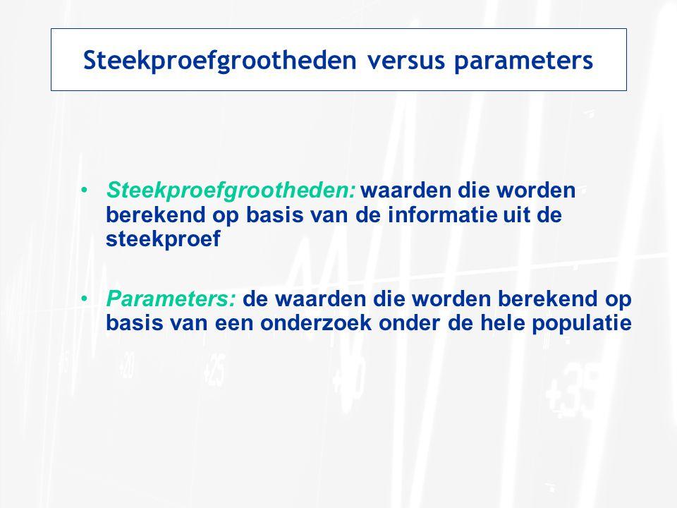 Steekproefgrootheden versus parameters