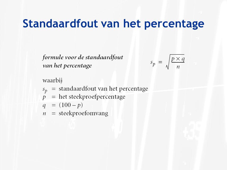 Standaardfout van het percentage