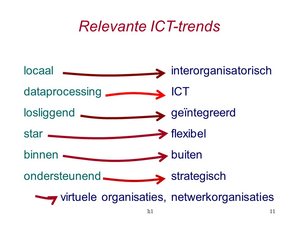 Relevante ICT-trends locaal interorganisatorisch dataprocessing ICT