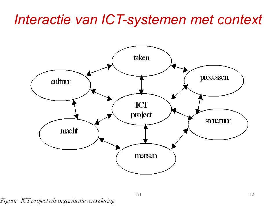 Interactie van ICT-systemen met context