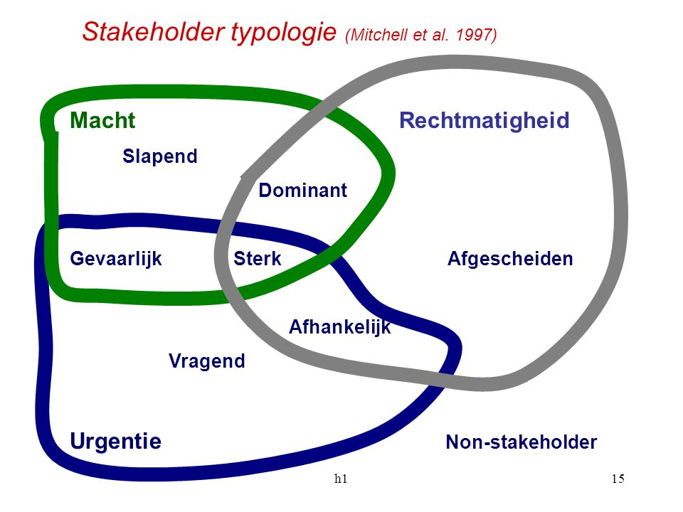 Stakeholder typologie (Mitchell et al. 1997)