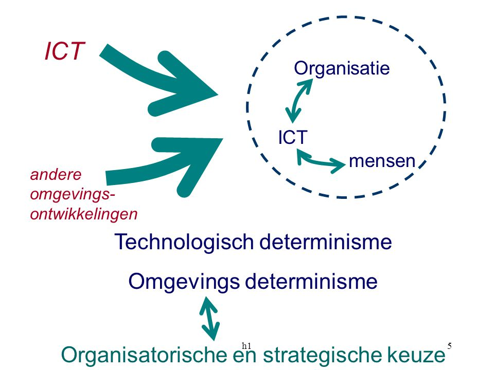 ICT Technologisch determinisme Omgevings determinisme