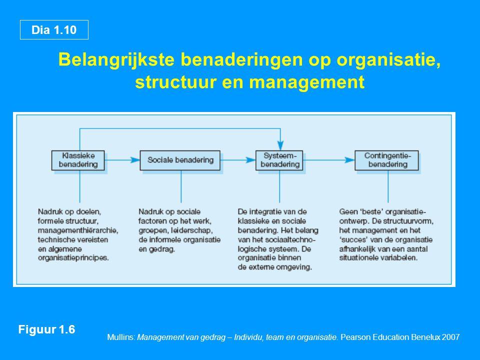 Belangrijkste benaderingen op organisatie, structuur en management