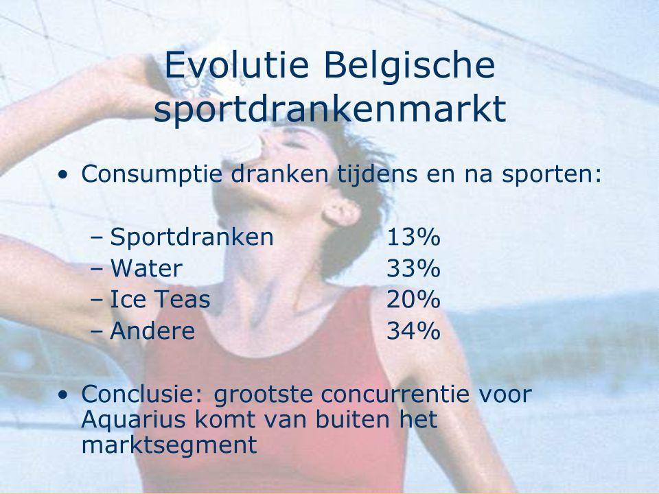 Evolutie Belgische sportdrankenmarkt