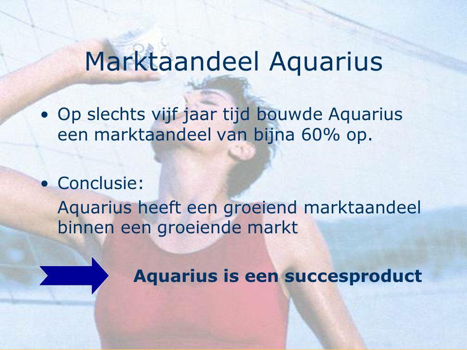Marktaandeel Aquarius
