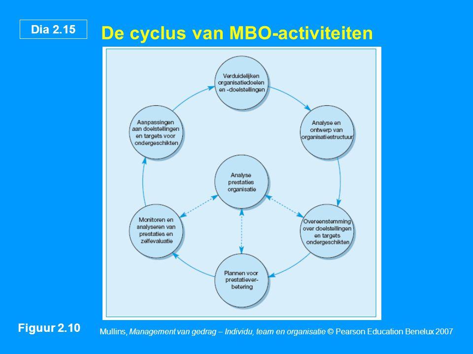 De cyclus van MBO-activiteiten