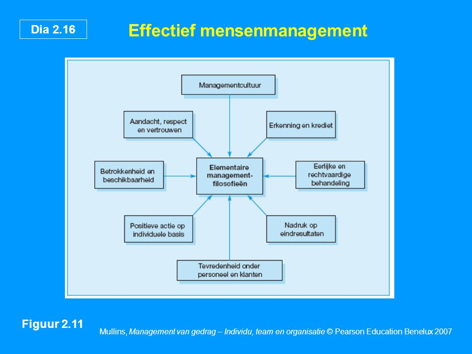 Effectief mensenmanagement
