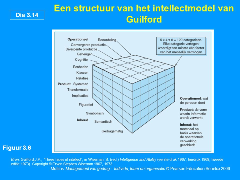 Een structuur van het intellectmodel van Guilford