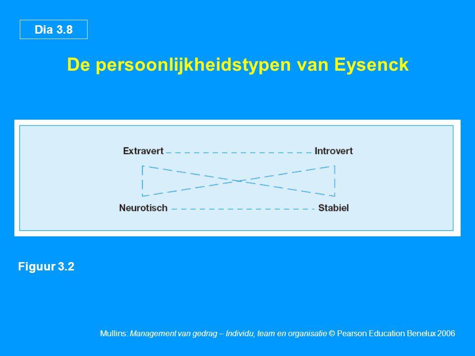 De persoonlijkheidstypen van Eysenck
