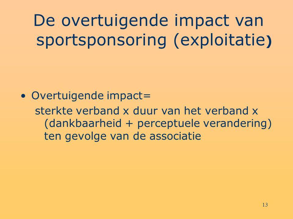 De overtuigende impact van sportsponsoring (exploitatie)