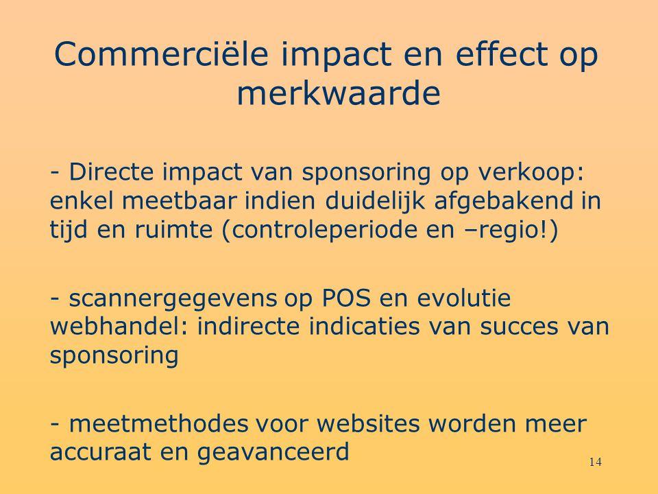Commerciële impact en effect op merkwaarde