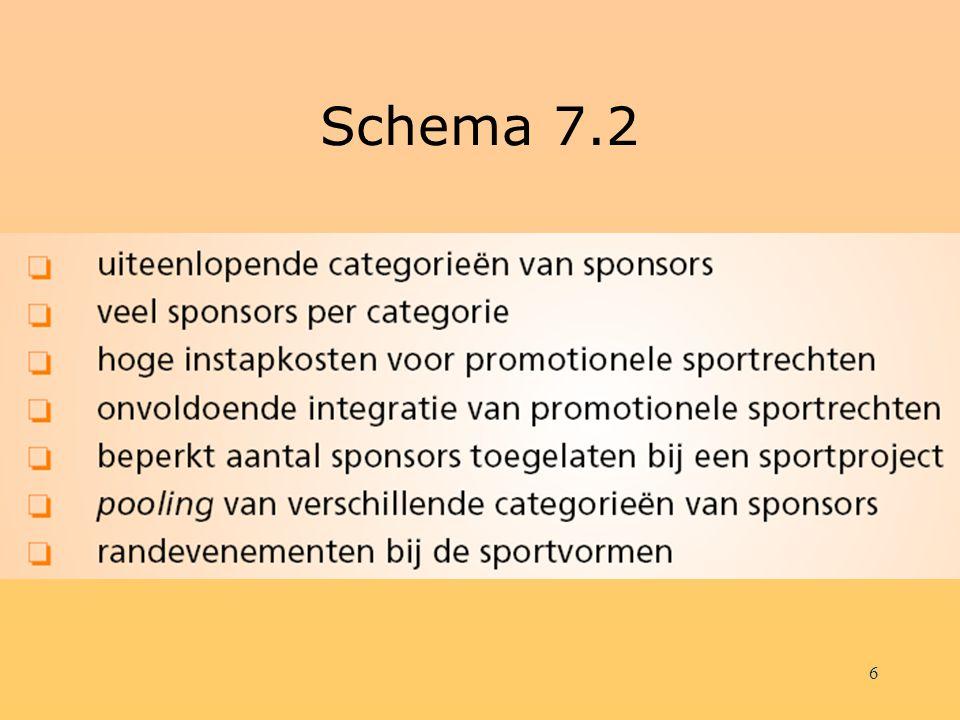 Schema 7.2