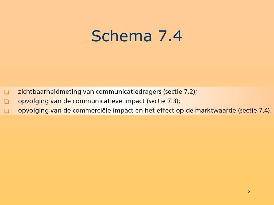 Schema 7.4