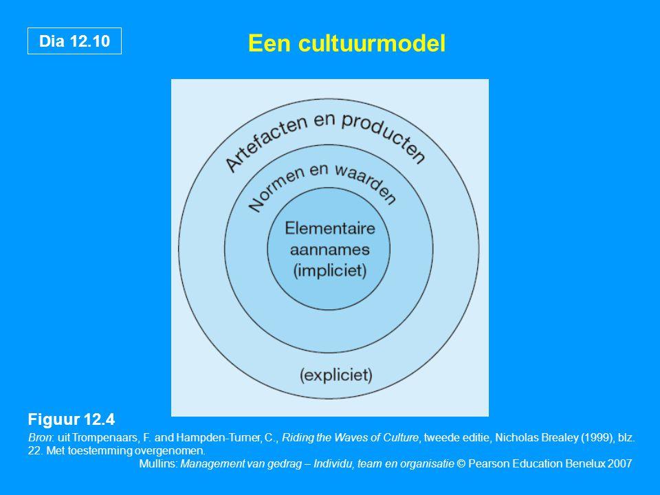Een cultuurmodel Figuur 12.4 18