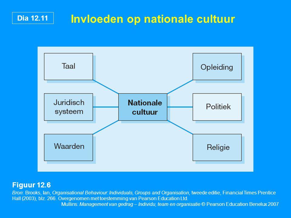 Invloeden op nationale cultuur