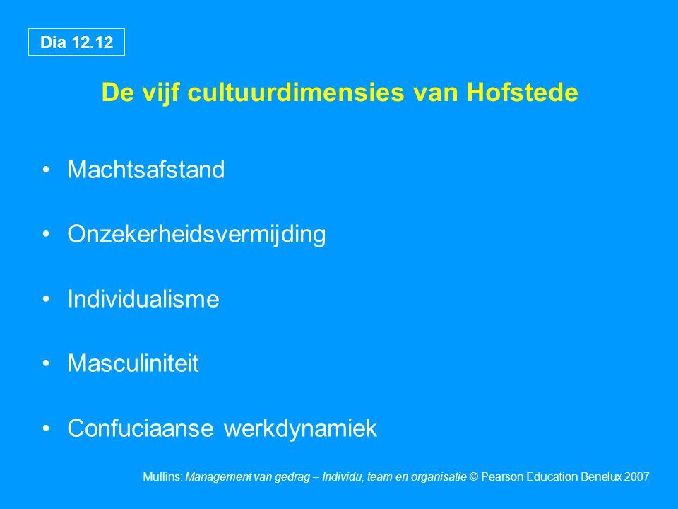 De vijf cultuurdimensies van Hofstede