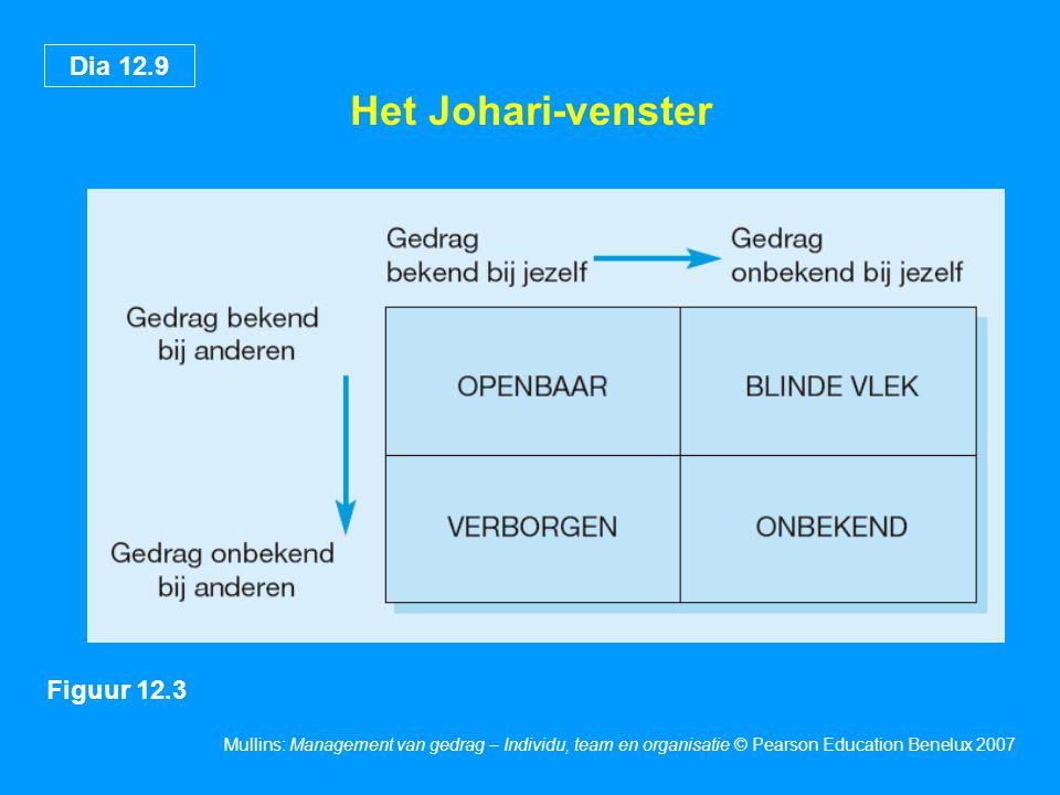 Het Johari-venster 17 Figuur 12.3