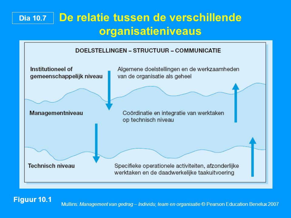 De relatie tussen de verschillende organisatieniveaus