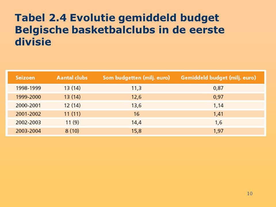 Tabel 2.4 Evolutie gemiddeld budget Belgische basketbalclubs in de eerste divisie