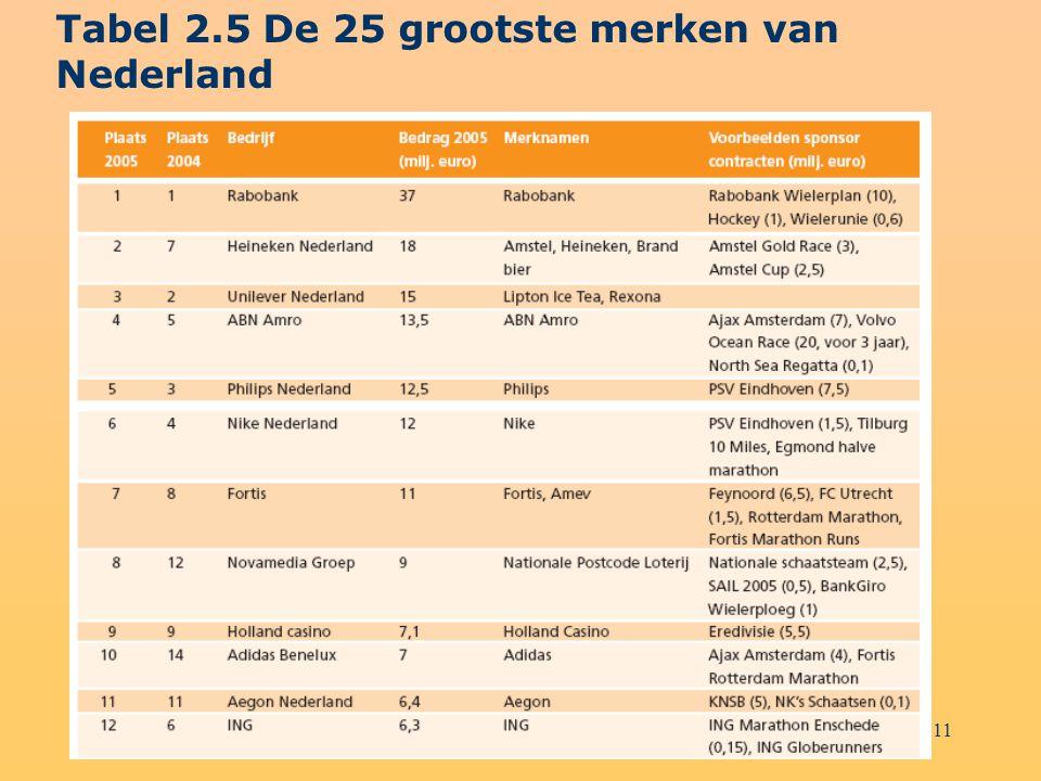 Tabel 2.5 De 25 grootste merken van Nederland