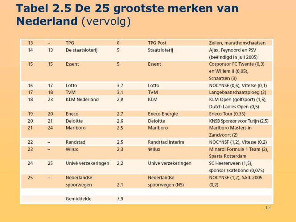 Tabel 2.5 De 25 grootste merken van Nederland (vervolg)