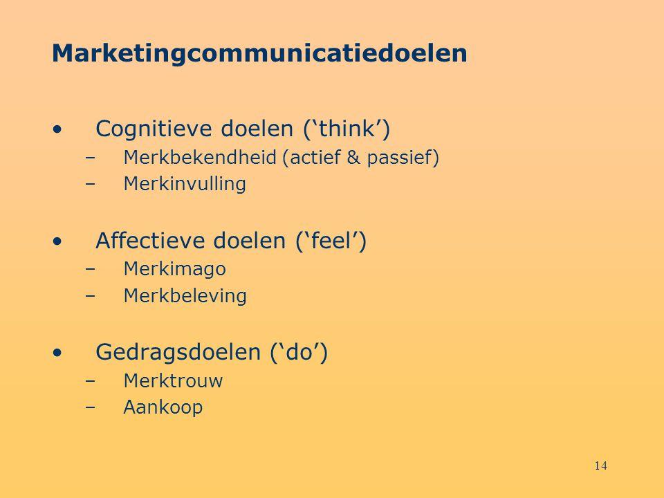 Marketingcommunicatiedoelen